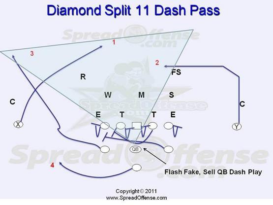 diamondsplit football camps si blitz